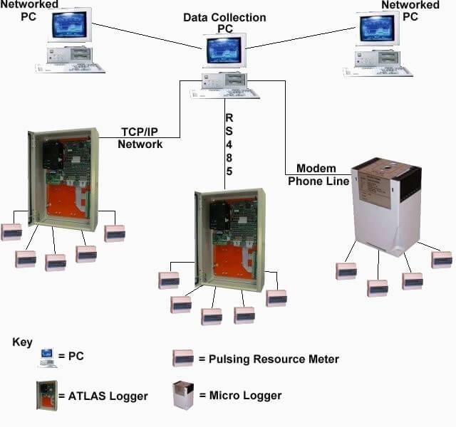 AtlasEVO Energy Management Systems Layout