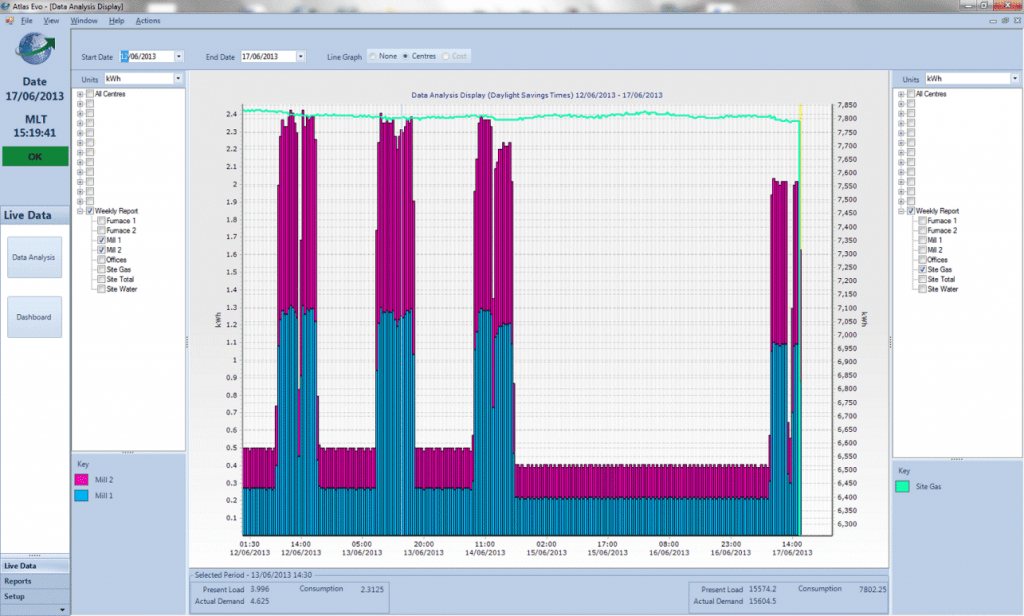 AtlasEVO Energy Management System Live Graph - Base Load
