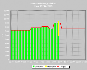 Demand Side Management Live Energy Demand Graph