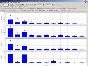 Medcal NT Voltage Harmonics Graph