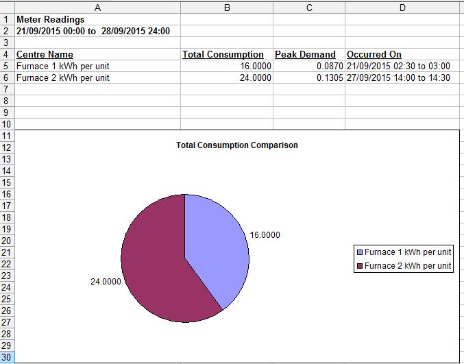 Energy use per product unit comparison