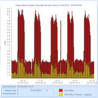 Questions to ask of your energy data.