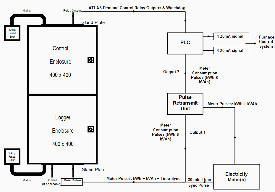 Custom PLC Based Load Control Layout Diagram