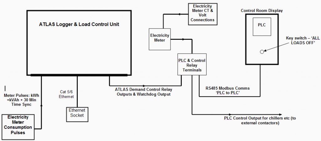 Custom Electrical Load Control System Layout