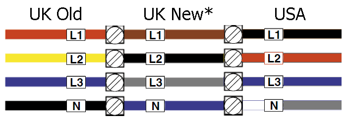 UK & USA standard electrical 3 phase wiring colour guide