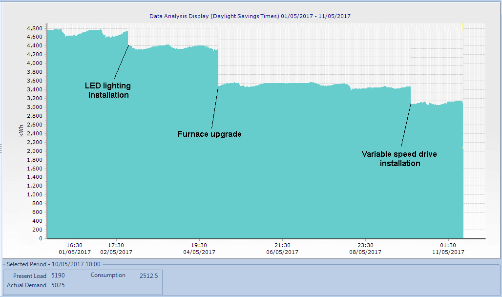 ISO50047 - Determination of energy savings. Chart showing savings made after efficiency improvements.
