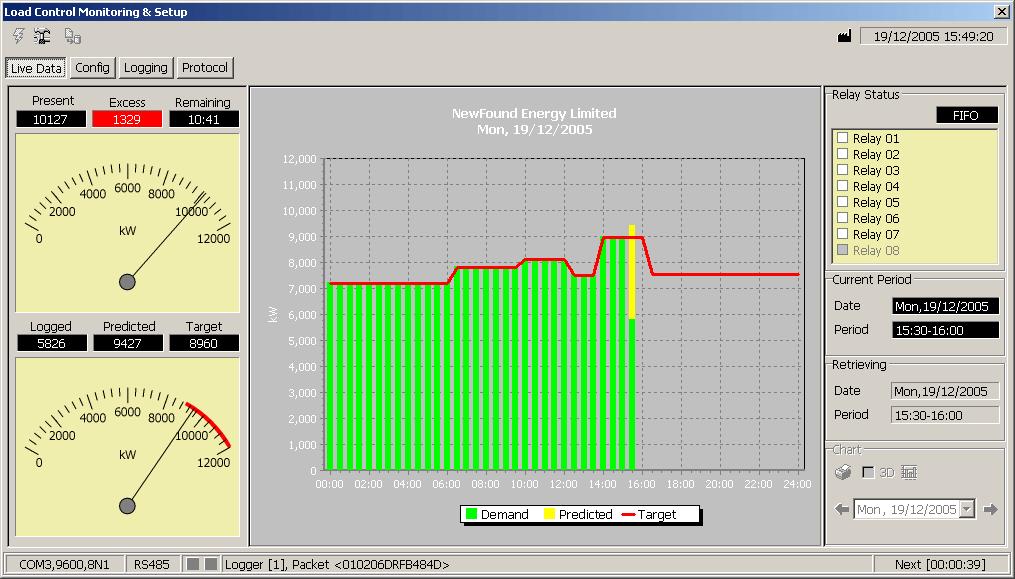 ATLAS demand control display