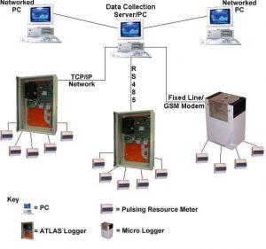 AtlasEVO System Layout