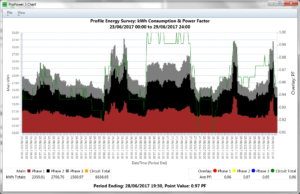 ProPower 3 bar chart screen shot - kWh overlay with PF