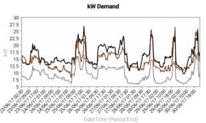 kW Demand Chart