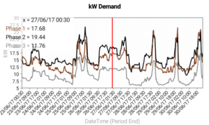 kW chart with point value
