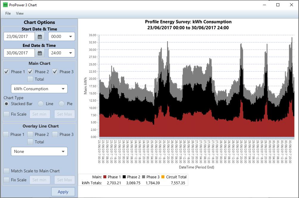 ProPower 3 Bar Chart screen shot