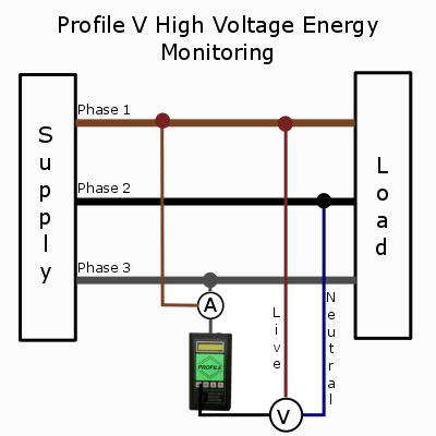 profile high voltage energy survey