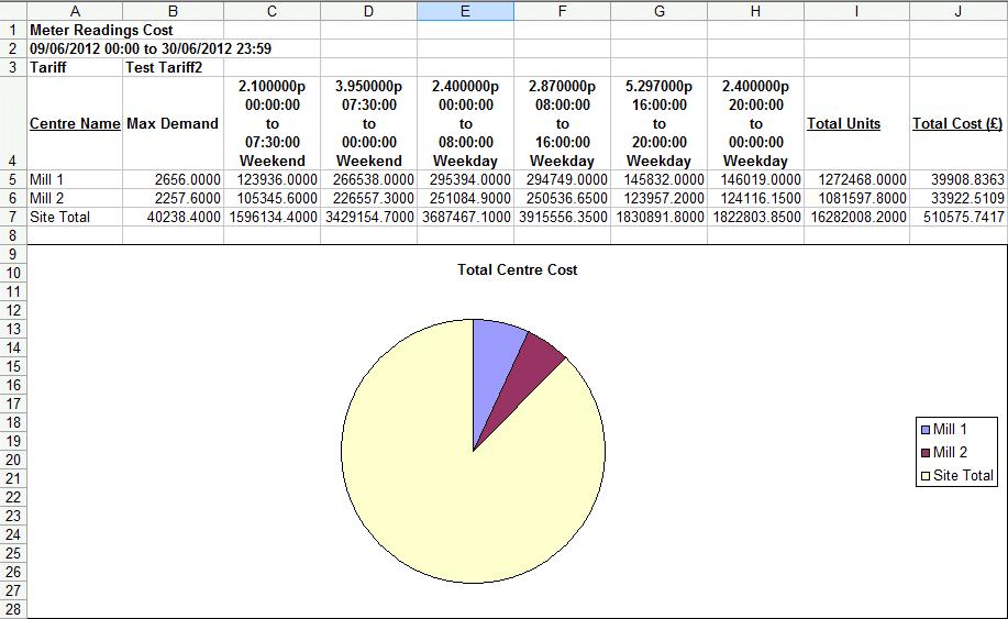 meter readings report